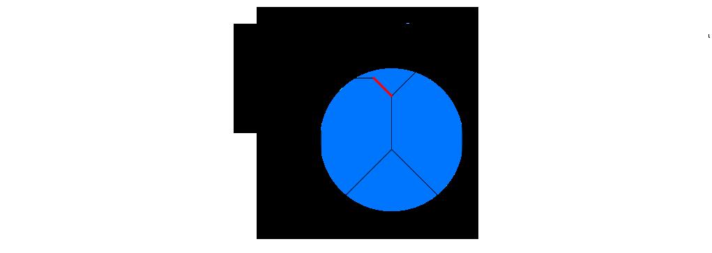 Ridge crease (case 2)