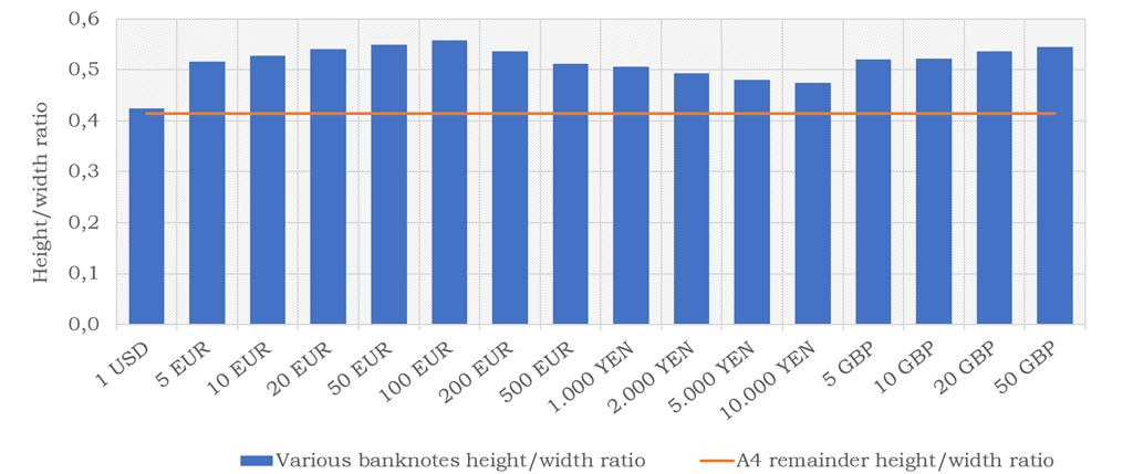 Various world banknote height to width ratios.