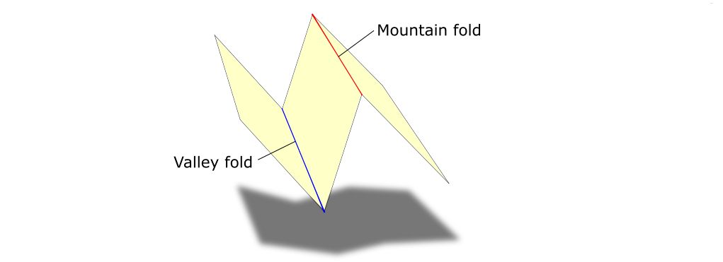 Simple example of valley and mountain fold.
