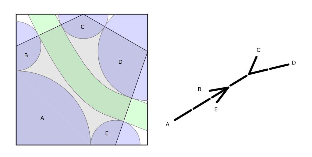 Circles-river arrangement