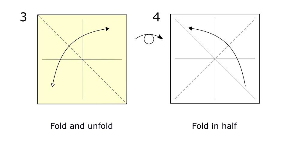 Preliminary fold (s2)
